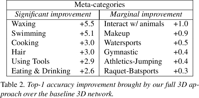 Figure 4 for Action recognition with spatial-temporal discriminative filter banks