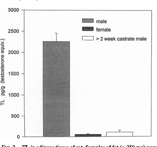 Figure 4 from Long-lived testosterone esters in the rat