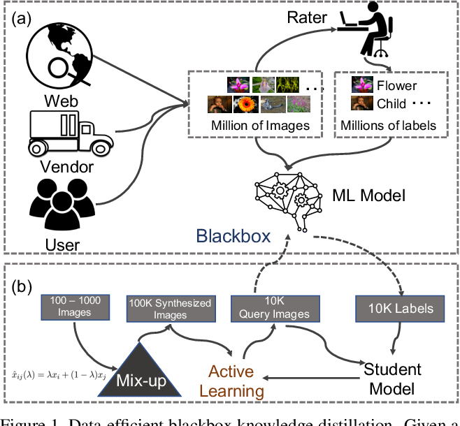 Figure 1 for Neural Networks Are More Productive Teachers Than Human Raters: Active Mixup for Data-Efficient Knowledge Distillation from a Blackbox Model