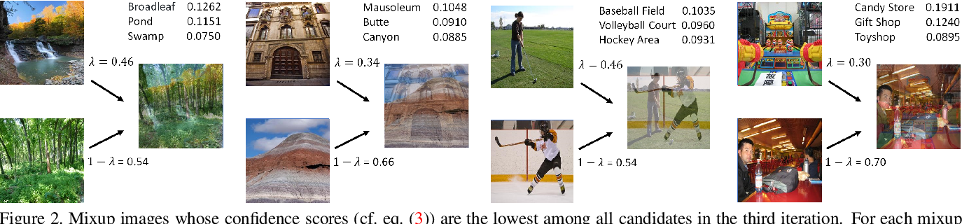 Figure 3 for Neural Networks Are More Productive Teachers Than Human Raters: Active Mixup for Data-Efficient Knowledge Distillation from a Blackbox Model