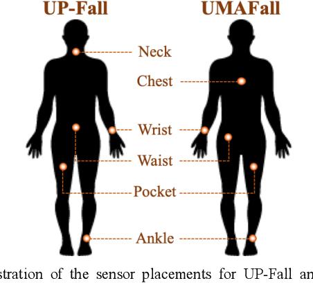 Figure 2 for Domain-adaptive Fall Detection Using Deep Adversarial Training