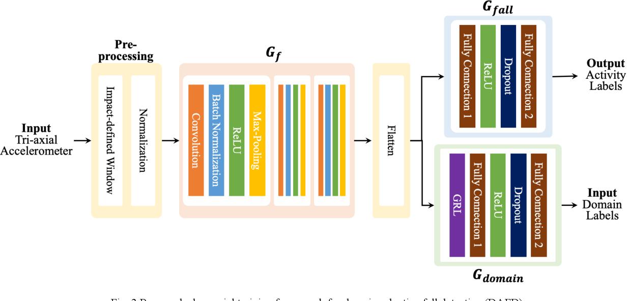 Figure 3 for Domain-adaptive Fall Detection Using Deep Adversarial Training