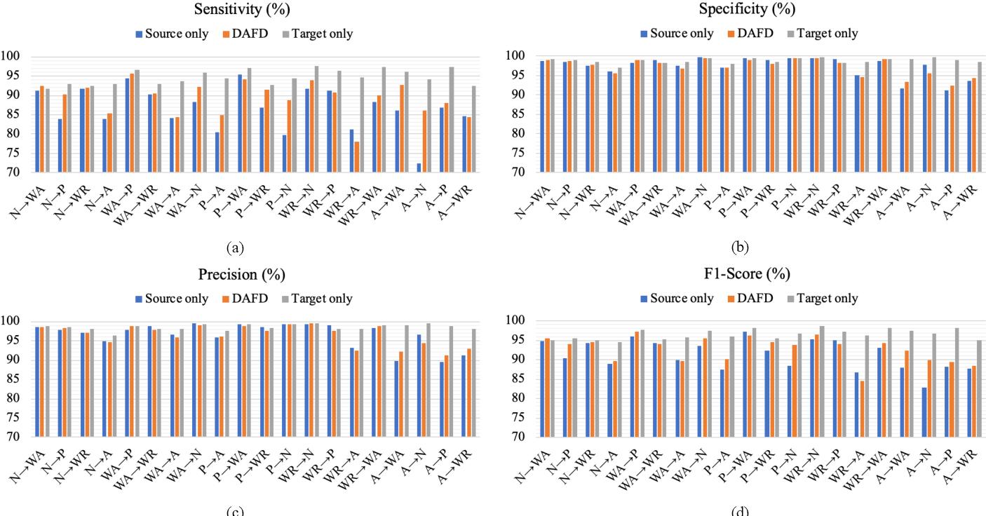 Figure 4 for Domain-adaptive Fall Detection Using Deep Adversarial Training