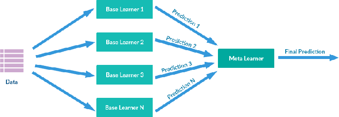 Figure 3 for A Novel Ensemble Deep Learning Model for Stock Prediction Based on Stock Prices and News