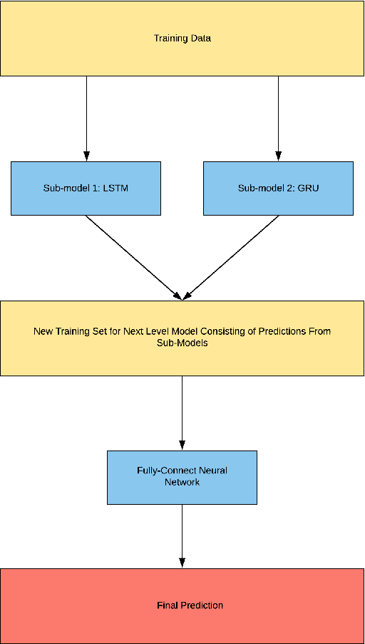 Figure 4 for A Novel Ensemble Deep Learning Model for Stock Prediction Based on Stock Prices and News