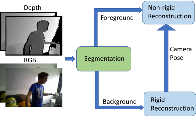 Figure 1 for Non-rigid Reconstruction with a Single Moving RGB-D Camera