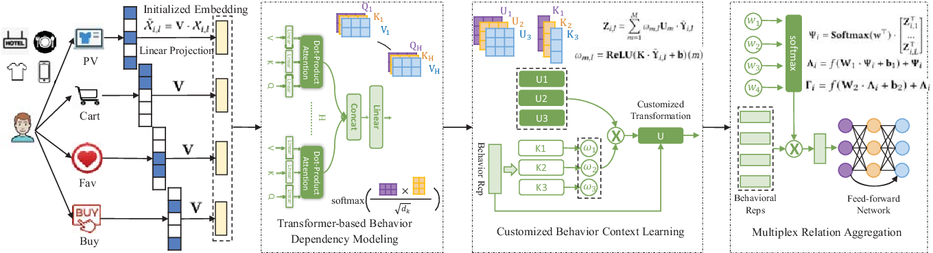 Figure 1 for Multiplex Behavioral Relation Learning for Recommendation via Memory Augmented Transformer Network