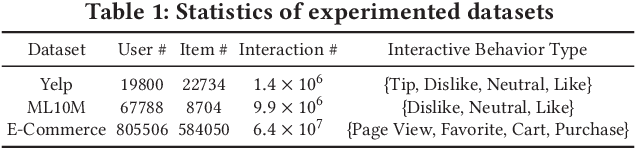 Figure 2 for Multiplex Behavioral Relation Learning for Recommendation via Memory Augmented Transformer Network