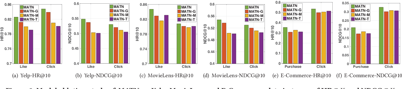 Figure 4 for Multiplex Behavioral Relation Learning for Recommendation via Memory Augmented Transformer Network