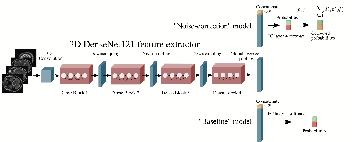 Figure 3 for Automated triaging of head MRI examinations using convolutional neural networks