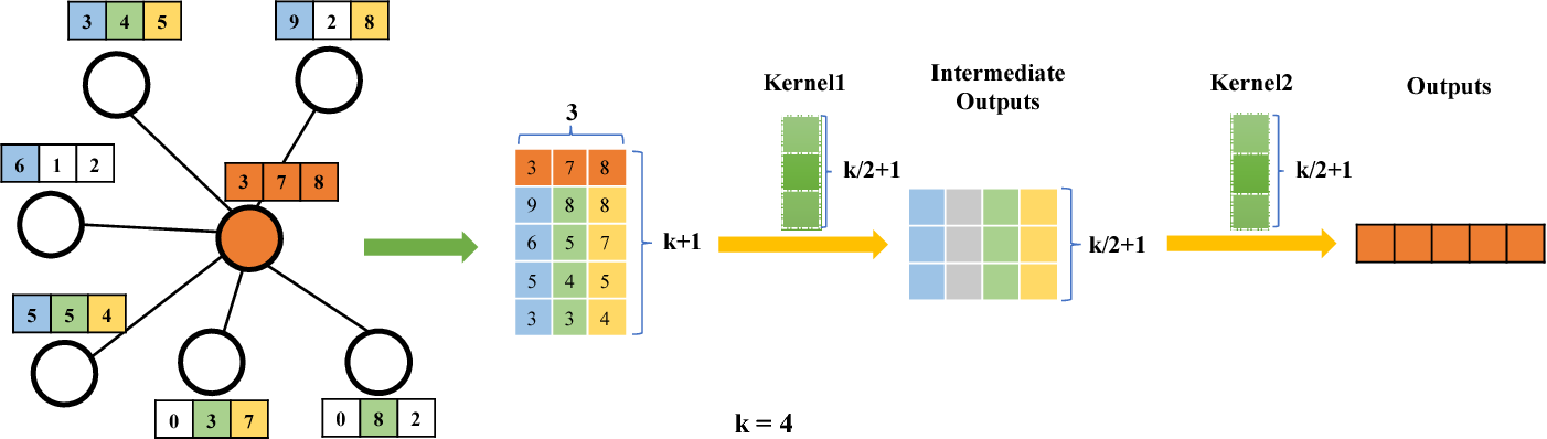 Figure 3 for Large-Scale Learnable Graph Convolutional Networks