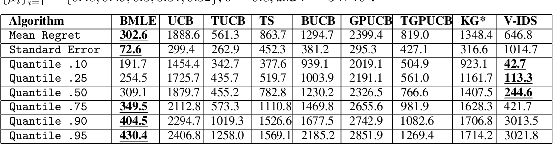 Figure 4 for Bandit Learning Through Biased Maximum Likelihood Estimation