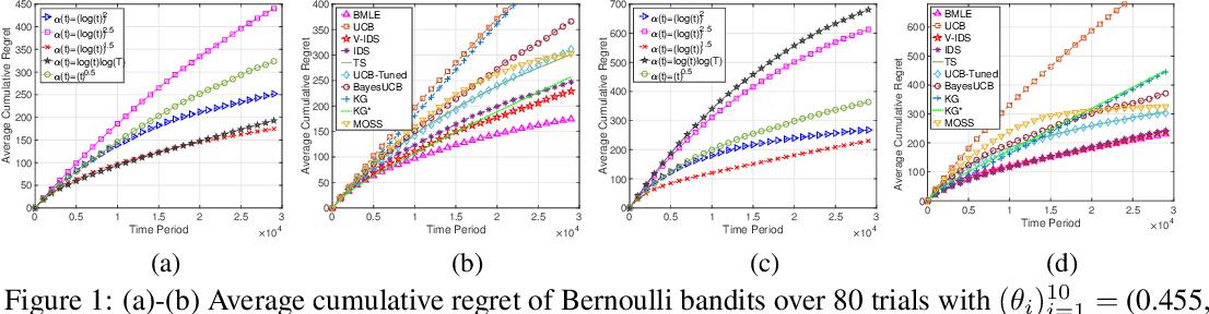 Figure 1 for Bandit Learning Through Biased Maximum Likelihood Estimation