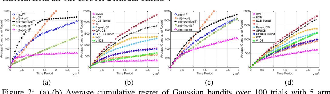 Figure 3 for Bandit Learning Through Biased Maximum Likelihood Estimation