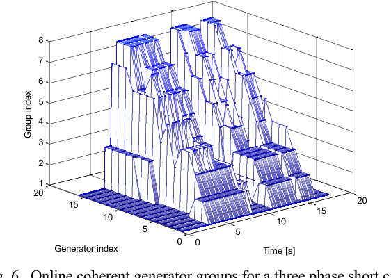 Figure 6 from Online coherency analysis of synchronous
