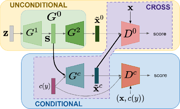 Figure 1 for Transductive Zero-Shot Learning by Decoupled Feature Generation