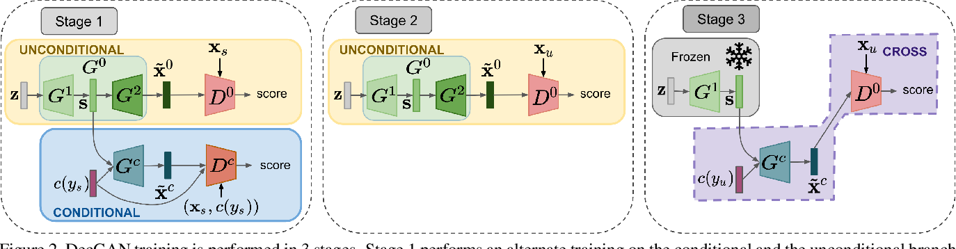 Figure 3 for Transductive Zero-Shot Learning by Decoupled Feature Generation