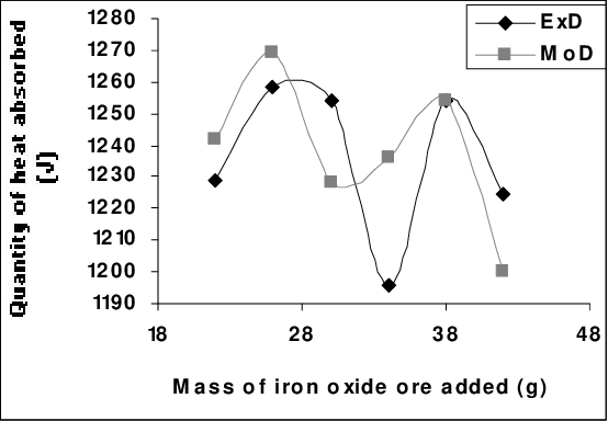 PDF] Model for the Calculation of Heat Absorbed by Oxalic
