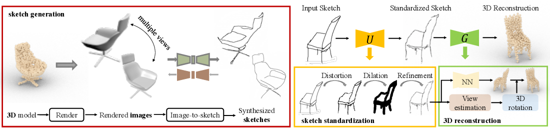 Figure 3 for 3D Shape Reconstruction from Free-Hand Sketches