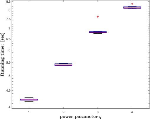 Figure 2 for Large-Scale System Identification Using a Randomized SVD