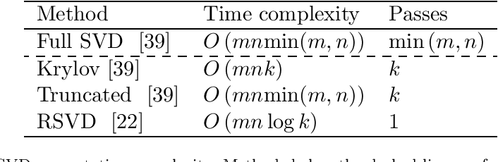 Figure 1 for Large-Scale System Identification Using a Randomized SVD