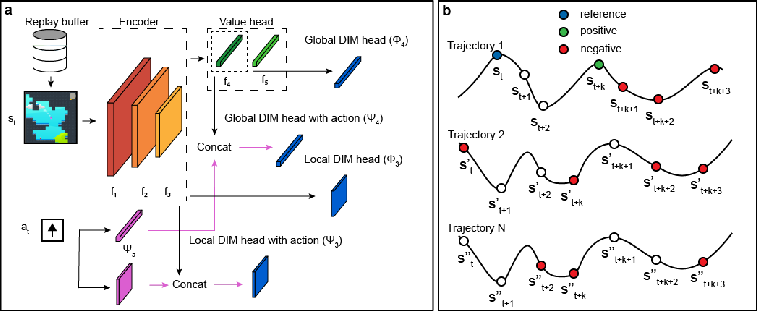 Figure 1 for Deep Reinforcement and InfoMax Learning