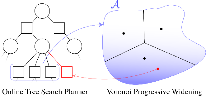 Figure 1 for Voronoi Progressive Widening: Efficient Online Solvers for Continuous Space MDPs and POMDPs with Provably Optimal Components