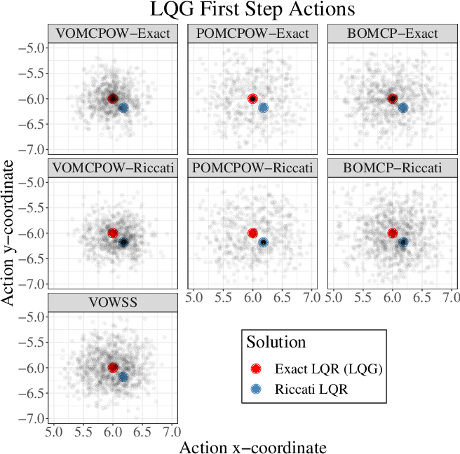 Figure 3 for Voronoi Progressive Widening: Efficient Online Solvers for Continuous Space MDPs and POMDPs with Provably Optimal Components