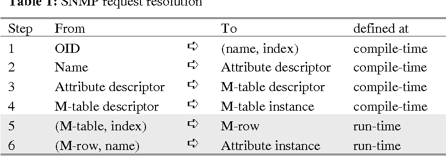 Table 1: SNMP request resolution