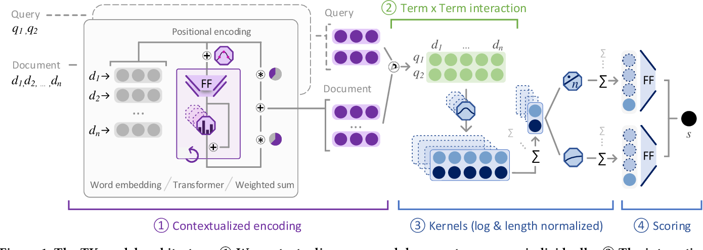 Figure 1 for TU Wien @ TREC Deep Learning '19 -- Simple Contextualization for Re-ranking