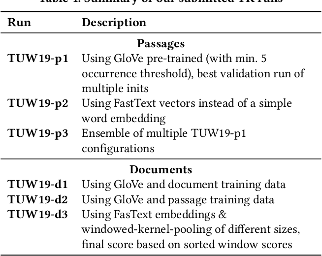 Figure 2 for TU Wien @ TREC Deep Learning '19 -- Simple Contextualization for Re-ranking
