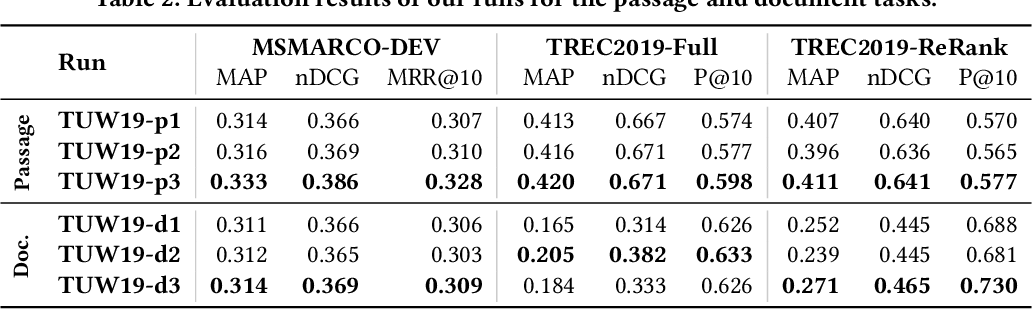 Figure 3 for TU Wien @ TREC Deep Learning '19 -- Simple Contextualization for Re-ranking