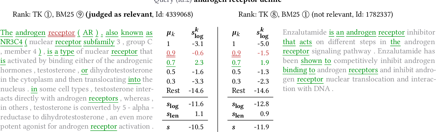 Figure 4 for TU Wien @ TREC Deep Learning '19 -- Simple Contextualization for Re-ranking