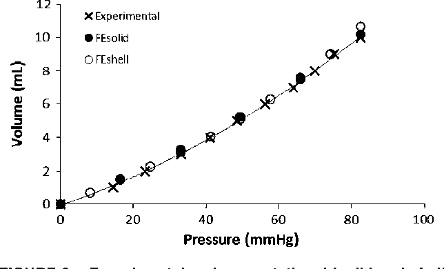 FIGURE 2. Experimental and computational (solid and shell elements) compliance curves obtained from pressure and volume couples in the cylinder test.