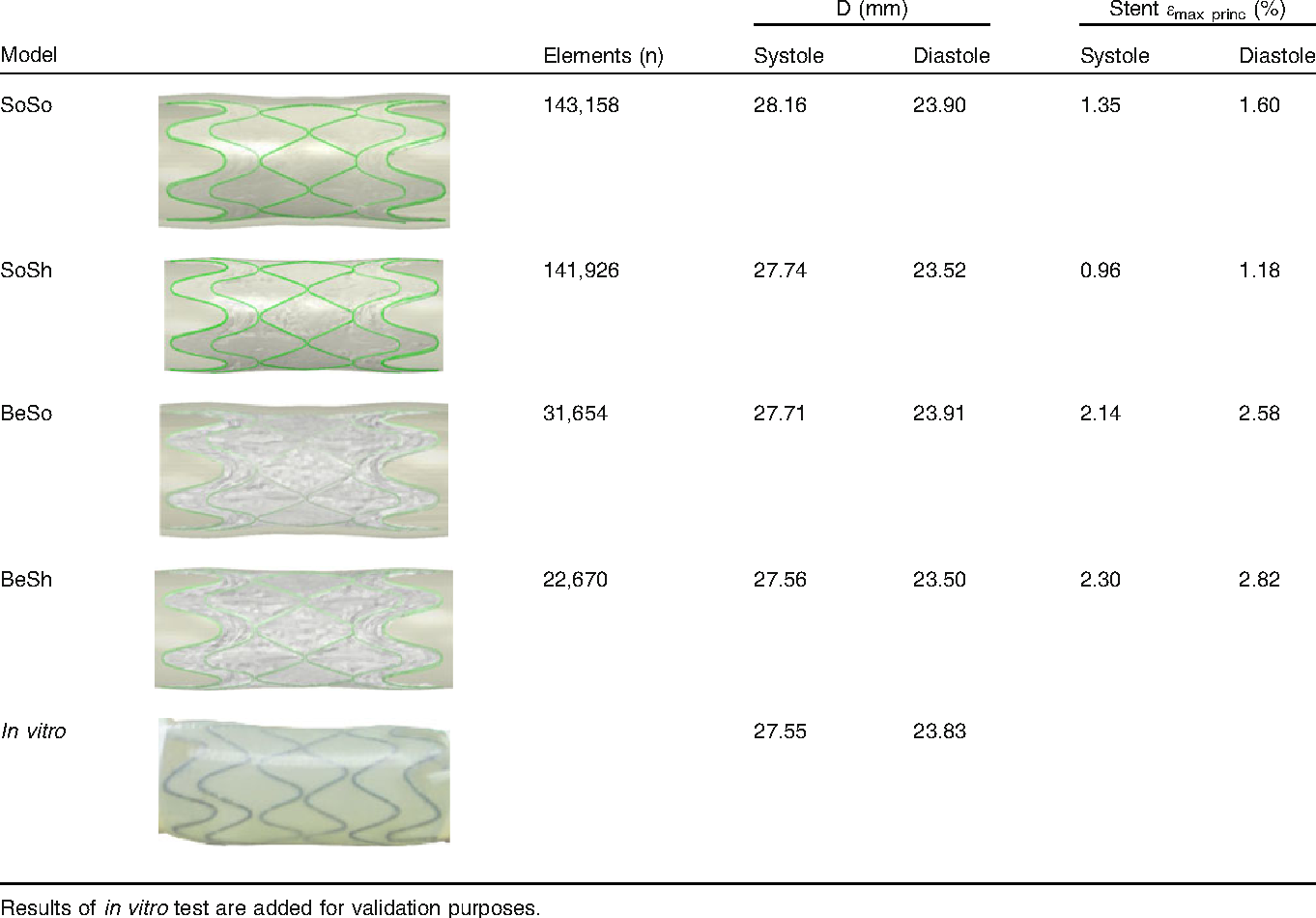 TABLE 2. Results of FE simulations performed in a simplified implantation site.
