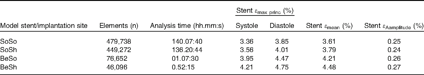 TABLE 3. Results of FE simulations performed in patient-specific implantation sites.