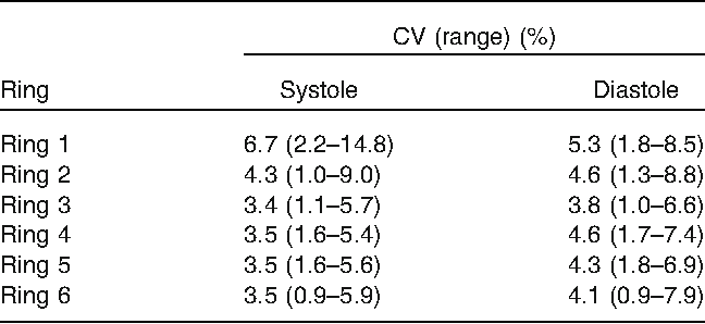 TABLE 4. Coefficient of variation of displacement among the four models with patient-specific implantation sites.