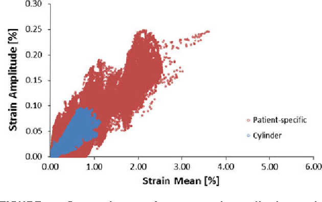FIGURE 5. Comparisons of mean and amplitude strains plotted for each element of SoSo models in patient-specific and cylindrical implantation sites.