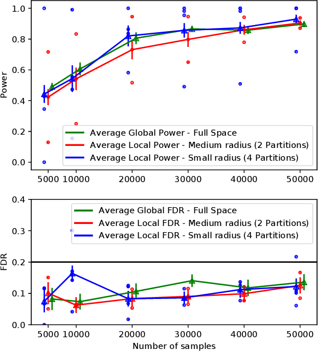 Figure 1 for Discovering Conditionally Salient Features with Statistical Guarantees