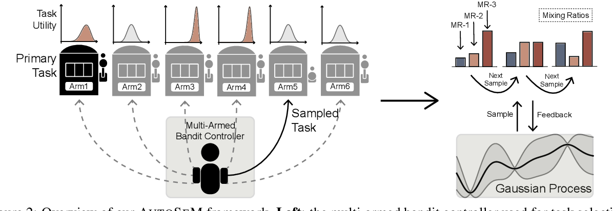 Figure 3 for AutoSeM: Automatic Task Selection and Mixing in Multi-Task Learning
