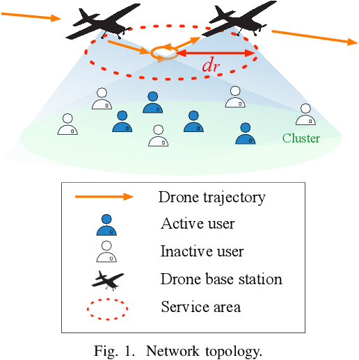 Figure 1 for Meta-Reinforcement Learning for Trajectory Design in Wireless UAV Networks