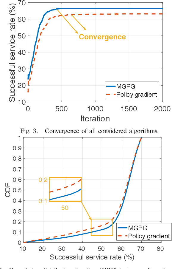 Figure 2 for Meta-Reinforcement Learning for Trajectory Design in Wireless UAV Networks