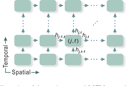 Figure 1 for Skeleton-Based Action Recognition Using Spatio-Temporal LSTM Network with Trust Gates
