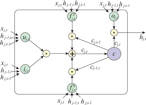 Figure 3 for Skeleton-Based Action Recognition Using Spatio-Temporal LSTM Network with Trust Gates