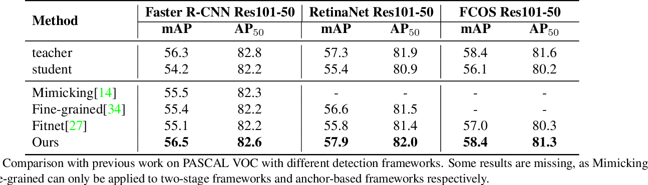 Figure 2 for General Instance Distillation for Object Detection