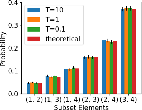 Figure 1 for Differentiable Subset Sampling