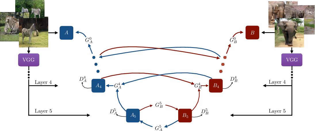 Figure 3 for Cross-Domain Cascaded Deep Feature Translation