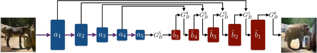 Figure 4 for Cross-Domain Cascaded Deep Feature Translation