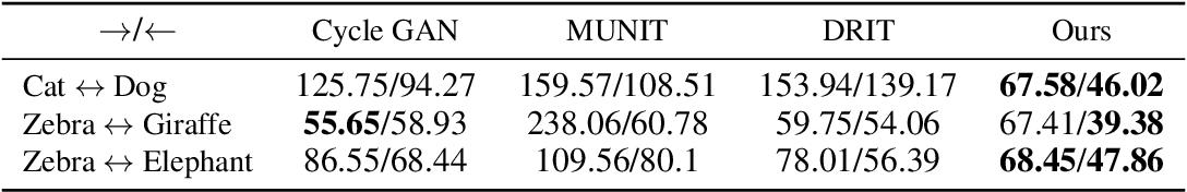 Figure 2 for Cross-Domain Cascaded Deep Feature Translation