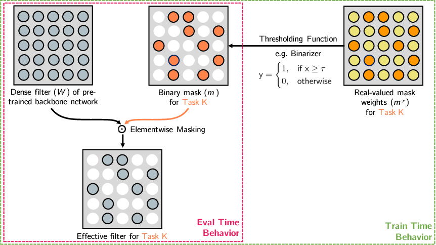 Figure 1 for Piggyback: Adapting a Single Network to Multiple Tasks by Learning to Mask Weights